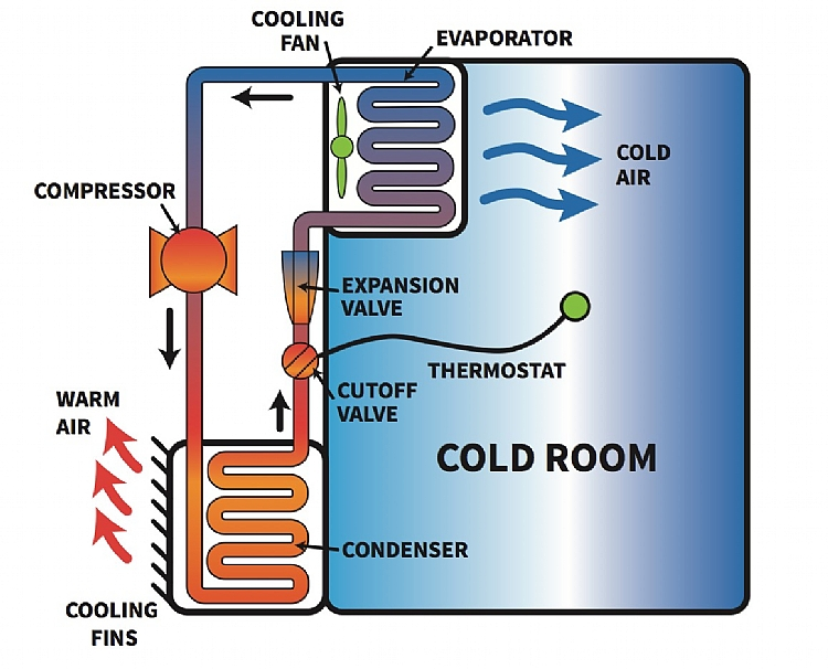 Cooling Unit Animation : Cool rooms cooling and storage postharvest